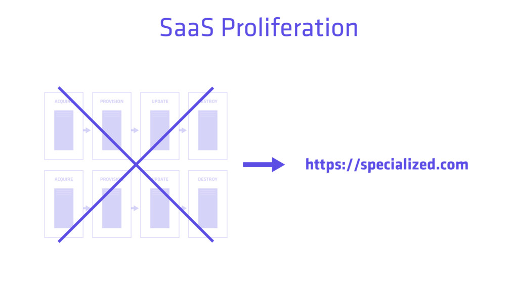 ACQUIRE PROVISION UPDATE DESTROY SaaS Prolifera...