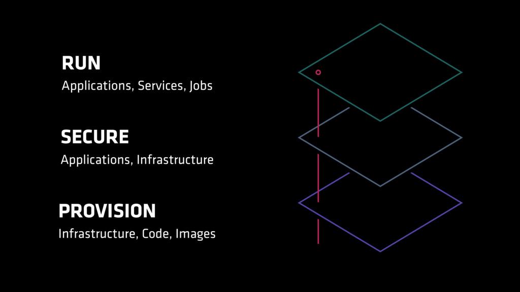 RUN Applications, Services, Jobs SECURE Applica...
