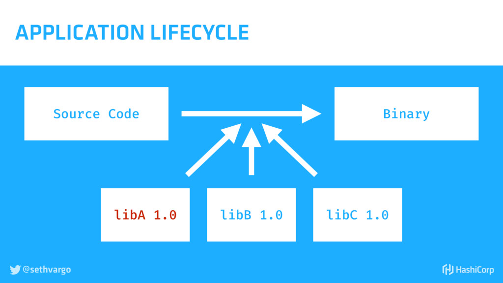 @sethvargo  APPLICATION LIFECYCLE Source Code ...