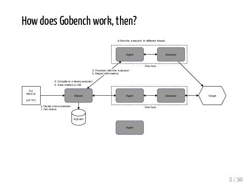 How does Gobench work, then? 1.Create a new sce...