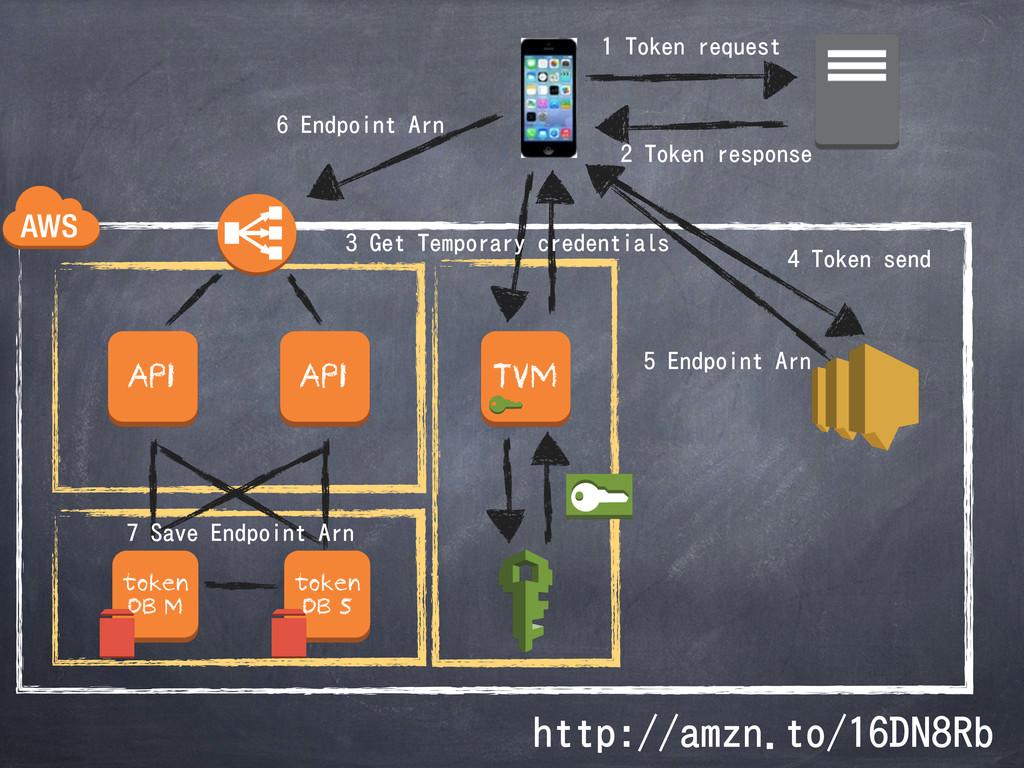 token DB M API token DB S API 5PLFOSFRVFTU ...