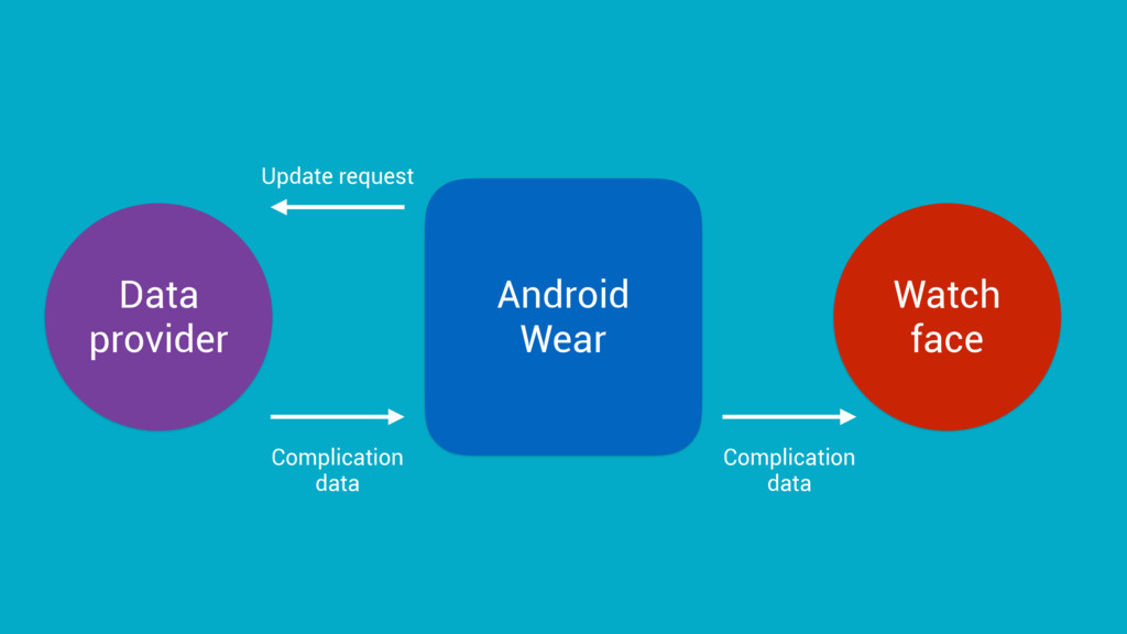 Watch face Data provider Android Wear Update re...