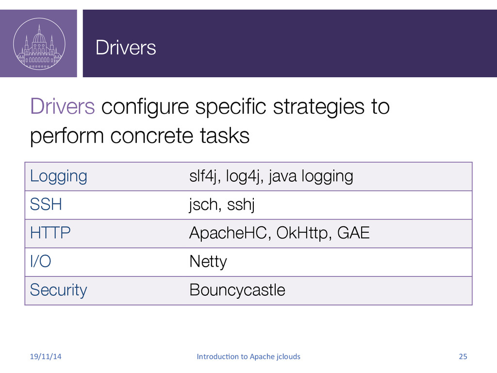 Drivers Drivers configure specific strategies to...
