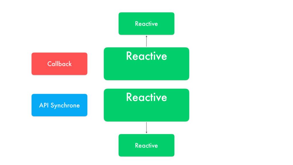 Reactive Reactive API Synchrone Callback Reacti...