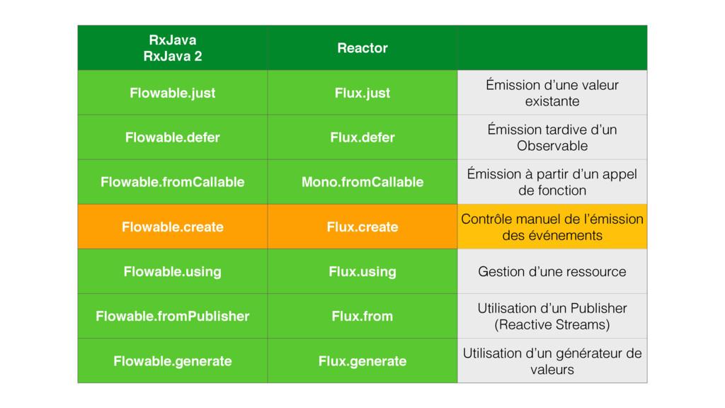 RxJava RxJava 2 Reactor Flowable.just Flux.jus...