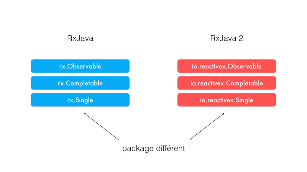 rx.Observable io.reactivex.Observable rx.Single...