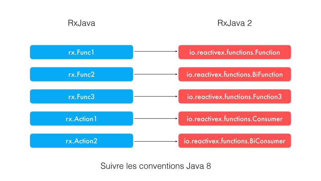 rx.Action1 rx.Func1 RxJava RxJava 2 rx.Func2 rx...