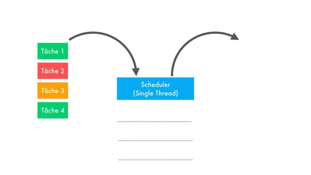 Scheduler 