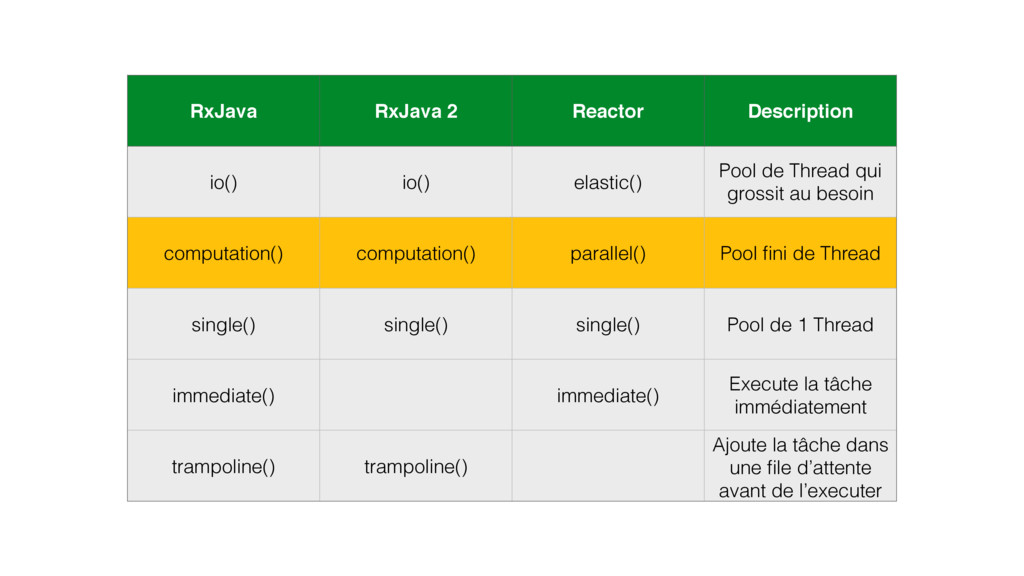 RxJava RxJava 2 Reactor Description io() io() e...