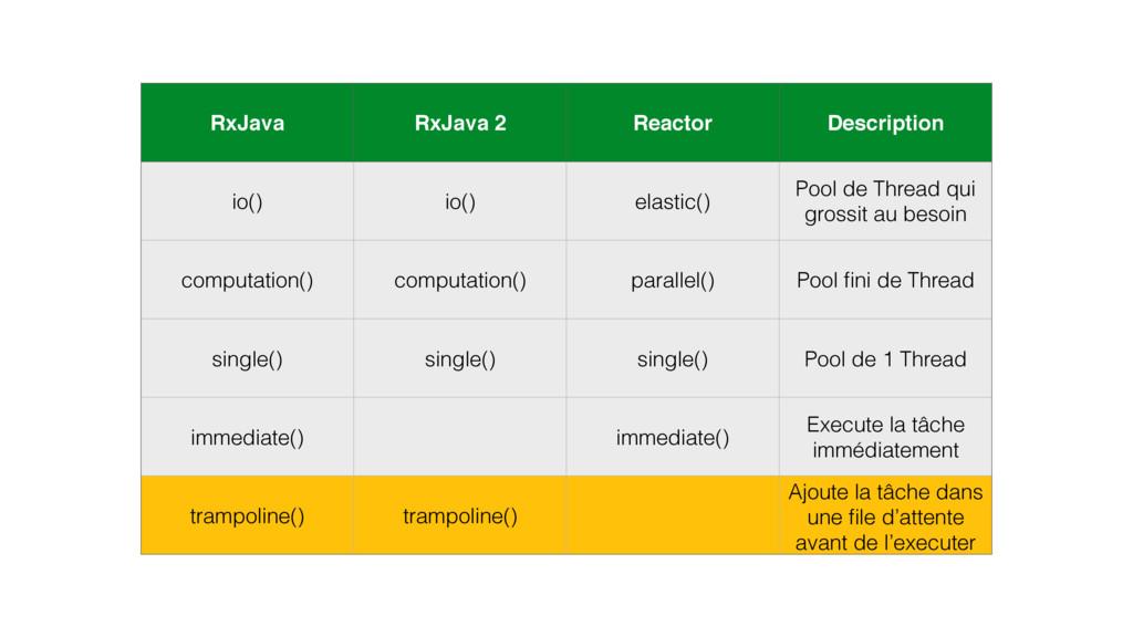 RxJava RxJava 2 Reactor Description io() io() e...