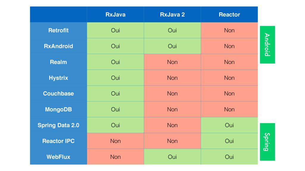 RxJava RxJava 2 Reactor Retrofit Oui Oui Non RxA...