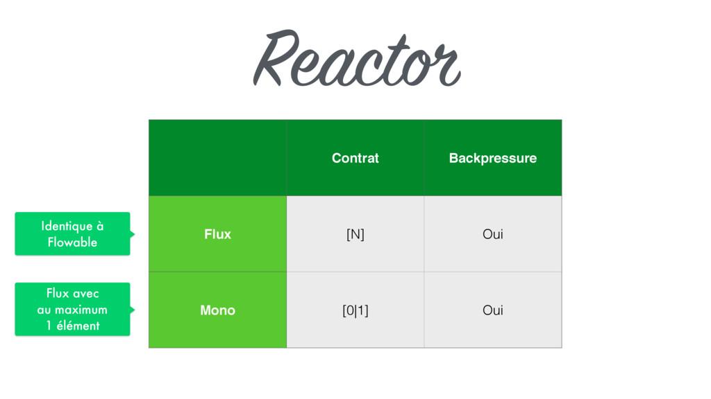 Reactor Contrat Backpressure Flux [N] Oui Mono ...