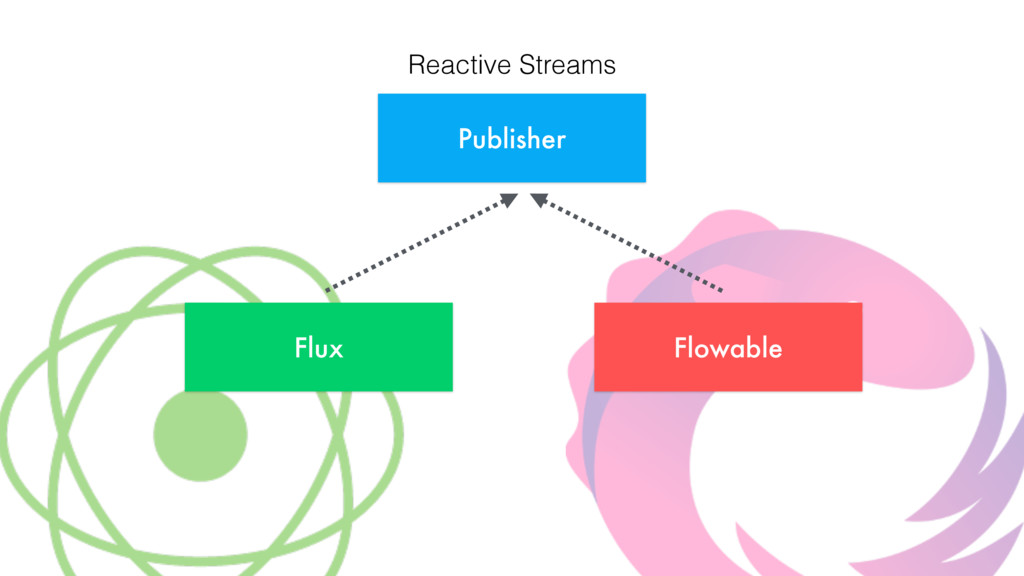 Publisher Flux Flowable Reactive Streams