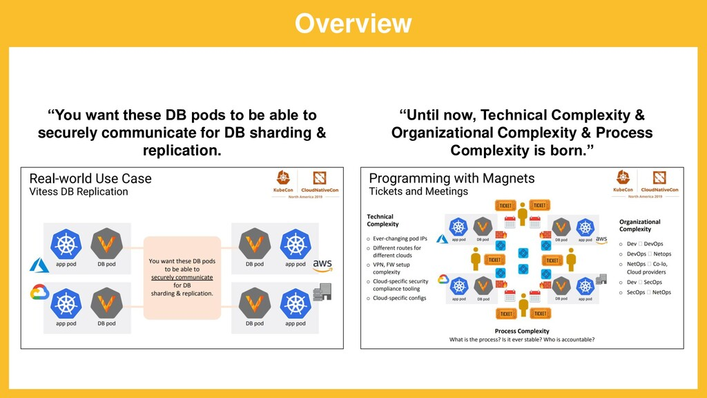 "Overview ""Until now, Technical Complexity & Org..."
