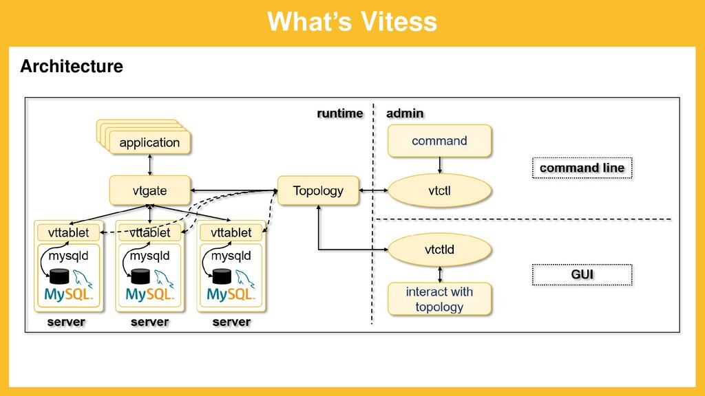 What's Vitess Architecture