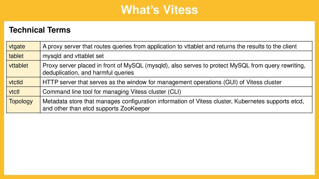 What's Vitess vtgate A proxy server that routes...