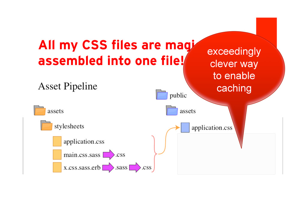 All my CSS files are magically assembled into o...
