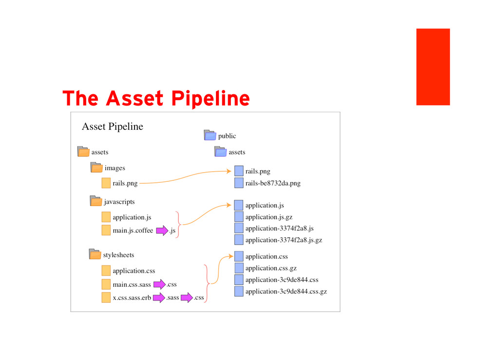 The Asset Pipeline: Bigger Picture