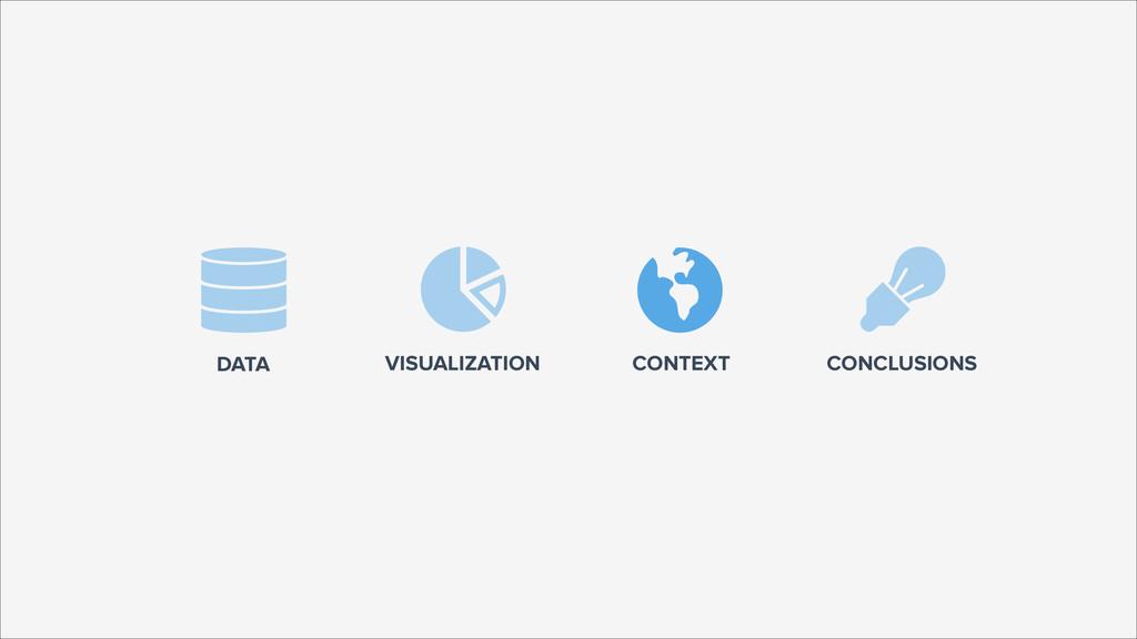 DATA VISUALIZATION  CONCLUSIONS  CONTEXT