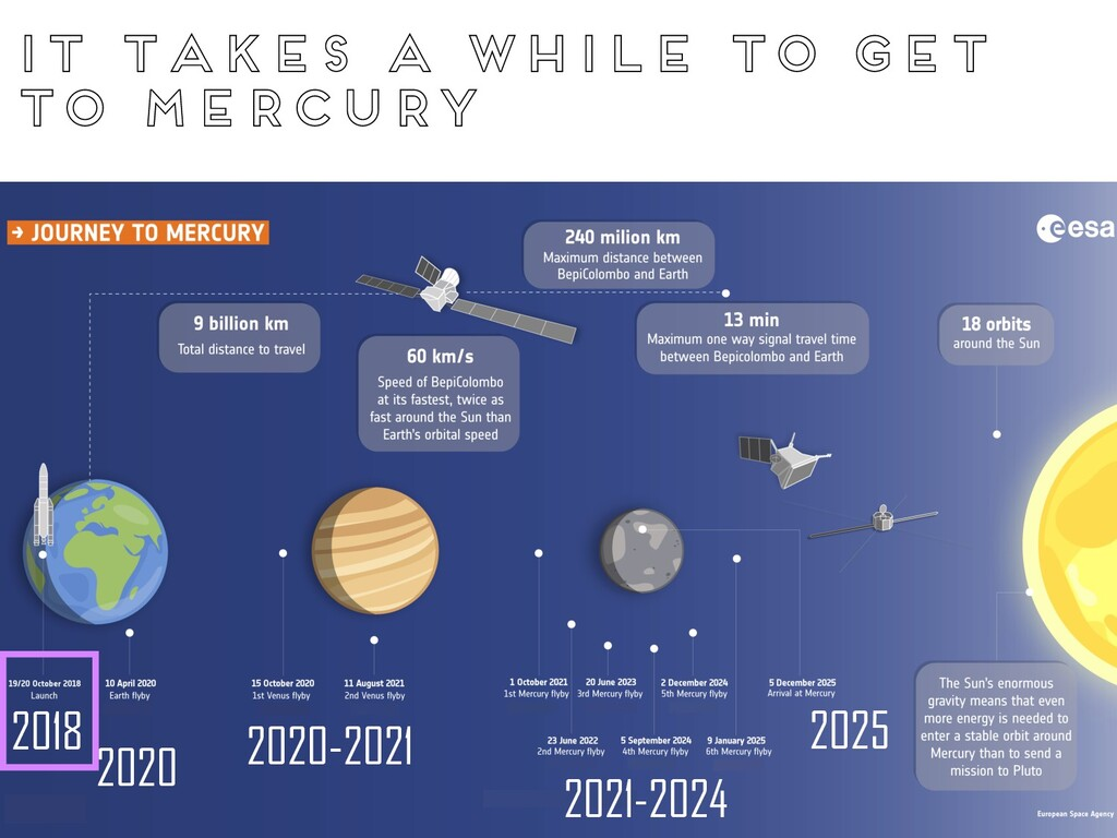 It takes a while to get to mercury 2018 2025 20...