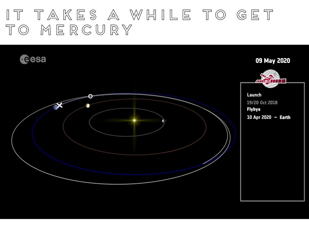 It takes a while to get to mercury