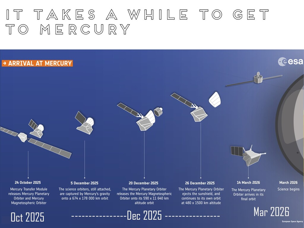 It takes a while to get to mercury Oct 2025 ---...