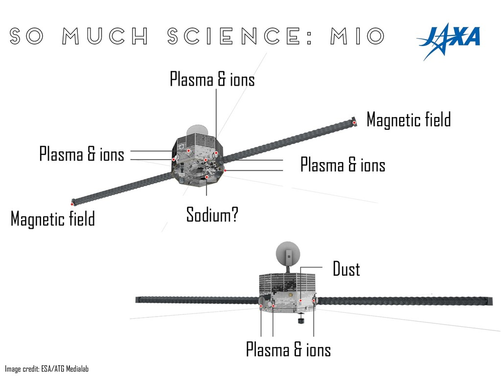 So much science: Mio Image credit: ESA/ATG Medi...