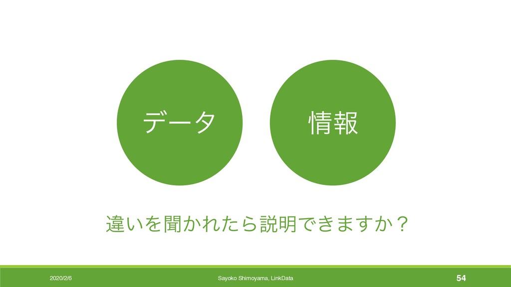 2020/2/6 ҧ͍Λฉ͔ΕͨΒઆ໌Ͱ͖·͔͢ʁ σʔλ ใ Sayoko Shimoya...