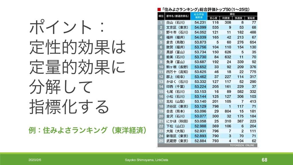 2020/2/6 Sayoko Shimoyama, LinkData 68 ϙΠϯτɿ ఆੑ...