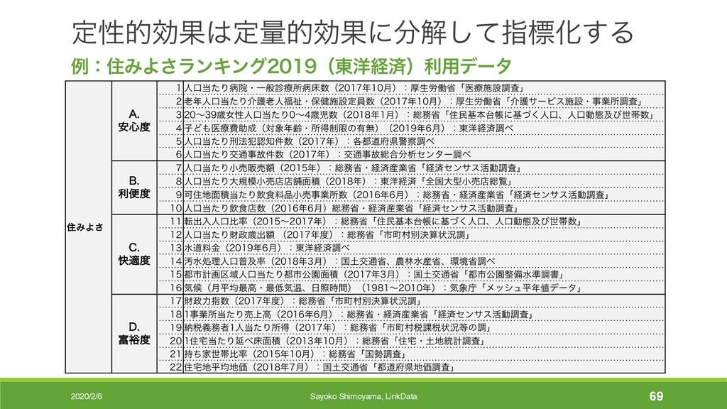 2020/2/6 Sayoko Shimoyama, LinkData 69 ఆੑతޮՌఆྔ...