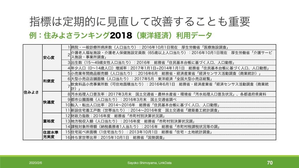 2020/2/6 Sayoko Shimoyama, LinkData 70 ࢦඪఆظతʹݟ...
