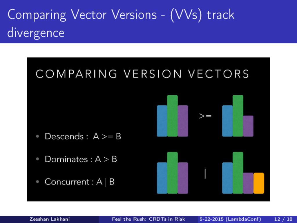 Comparing Vector Versions - (VVs) track diverge...