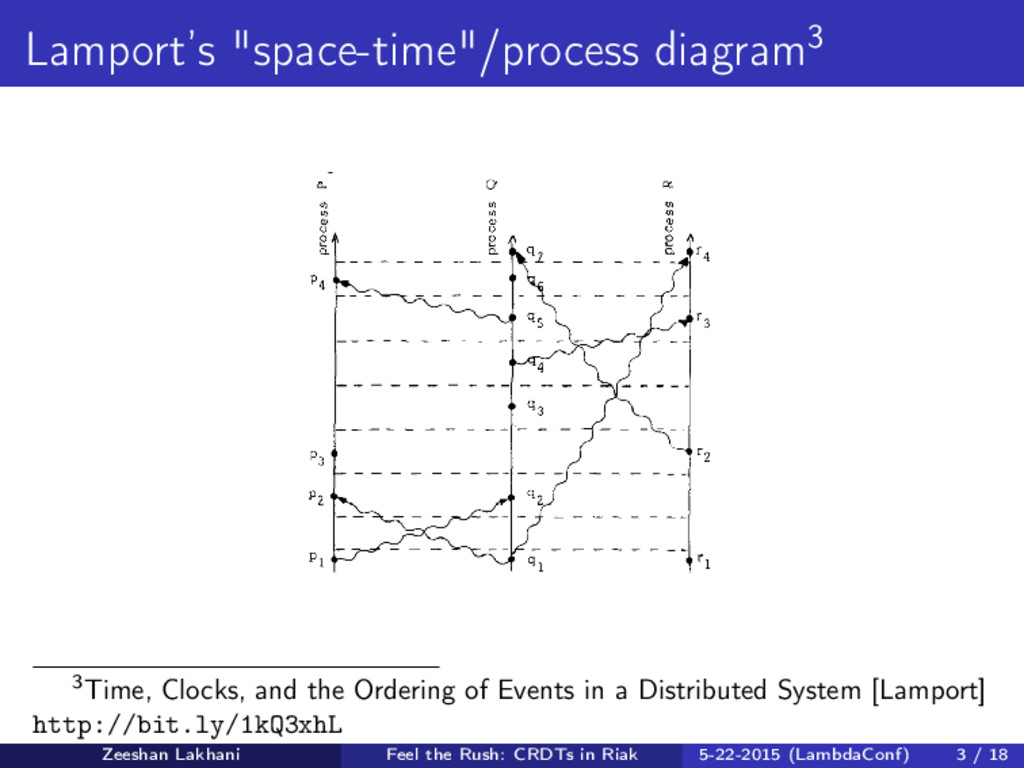 """Lamport's """"space-time""""/process diagram3 3Time, ..."""