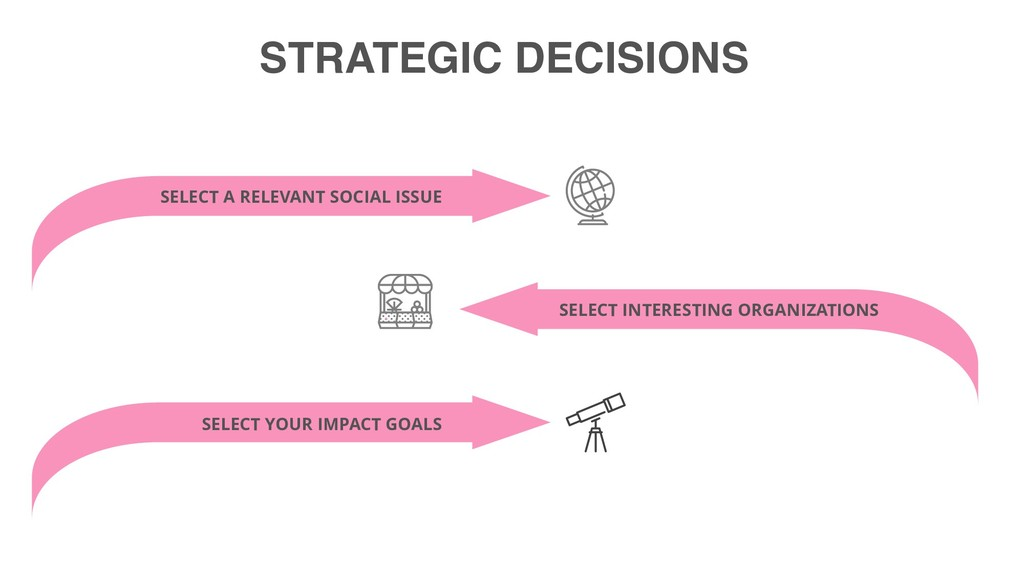 STRATEGIC DECISIONS SELECT A RELEVANT SOCIAL IS...