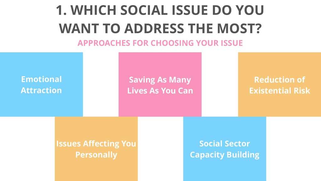 1. WHICH SOCIAL ISSUE DO YOU WANT TO ADDRESS TH...