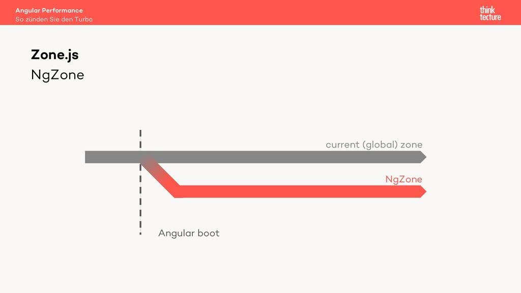 NgZone Angular Performance So zünden Sie den Tu...