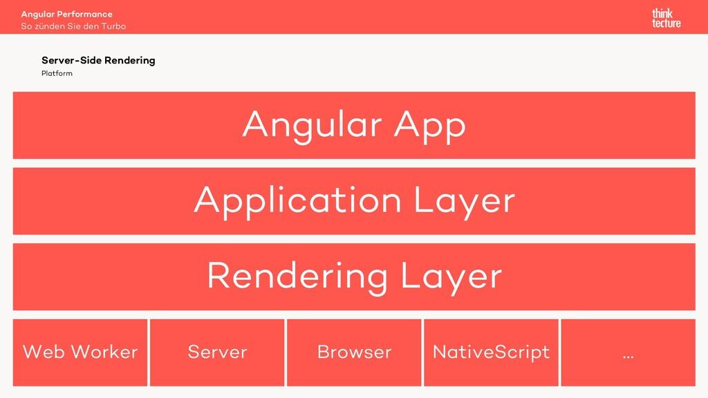 Angular App Application Layer Rendering Layer W...