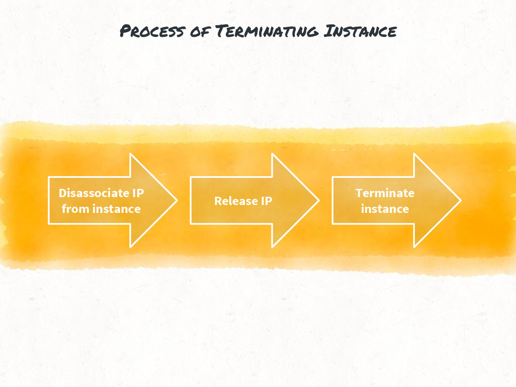 Process of Terminating Instance Disassociate IP...