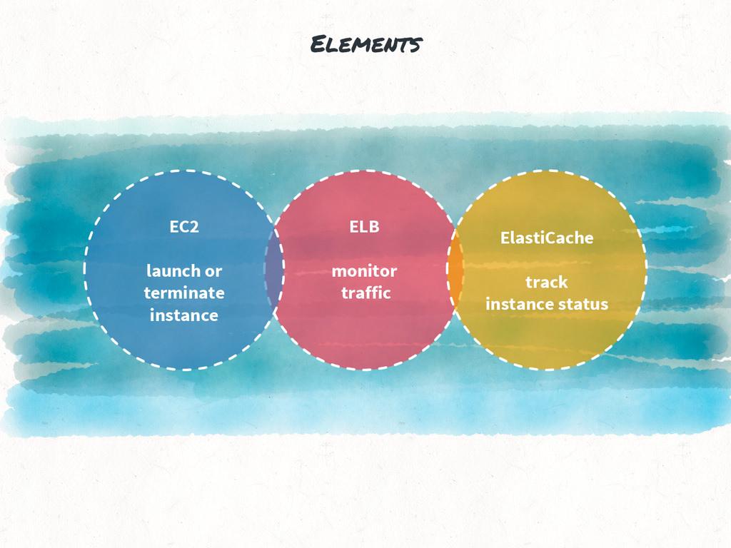 Elements ELB monitor traffic EC2 launch or term...