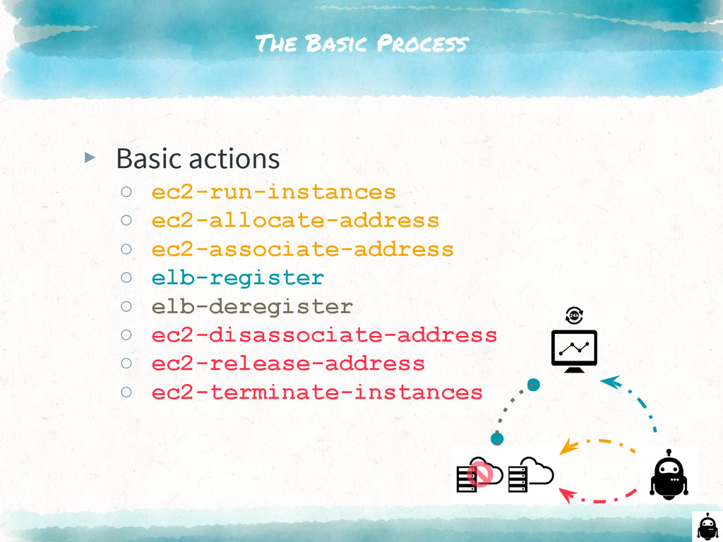 The Basic Process ▸ Basic actions ○ ec2-run-ins...