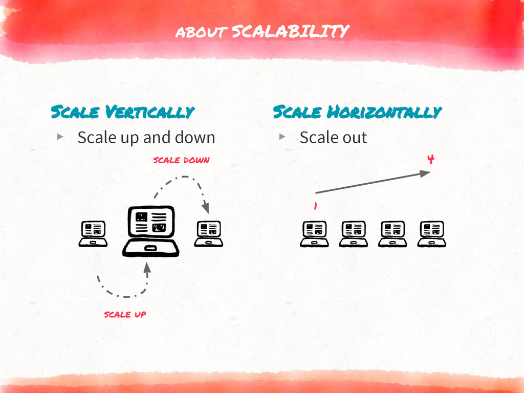 Scale Vertically ▸ Scale up and down about SCAL...