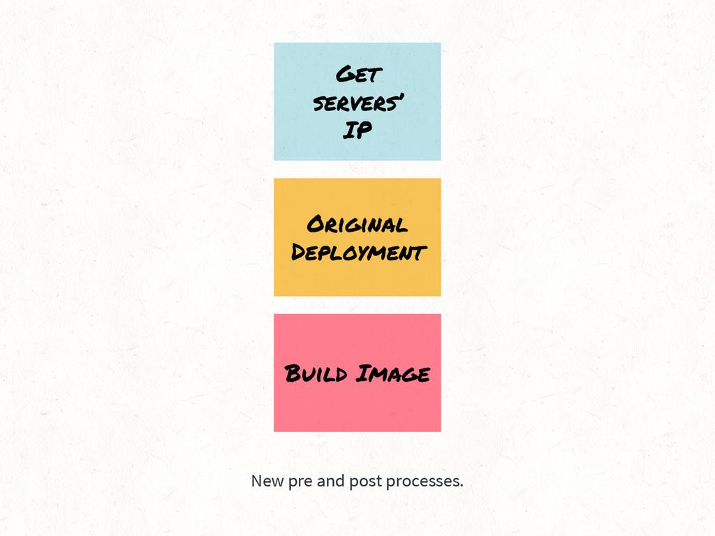 New pre and post processes. Original Deployment...