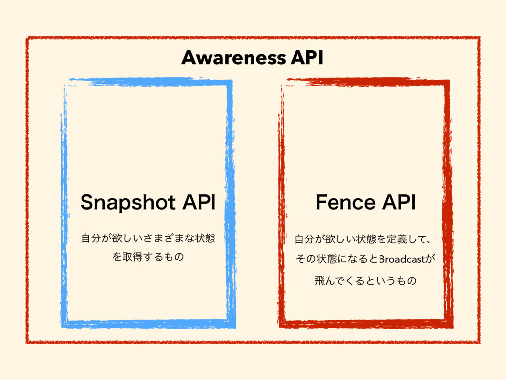 "Awareness API 4OBQTIPU""1* 'FODF""1* ͕ࣗཉ͍͠͞·͟·..."
