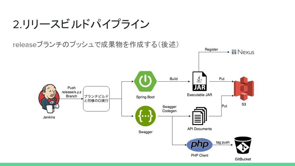 2.リリースビルドパイプライン releaseブランチのプッシュで成果物を作成する(後述)