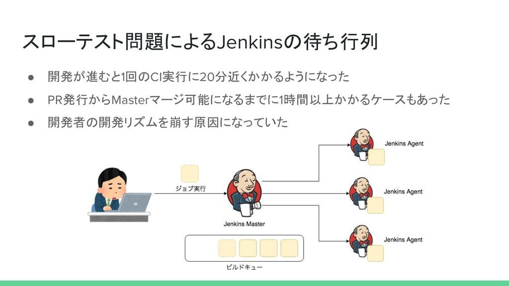 スローテスト問題によるJenkinsの待ち行列 ● 開発が進むと1回のCI実行に20分近くかか...