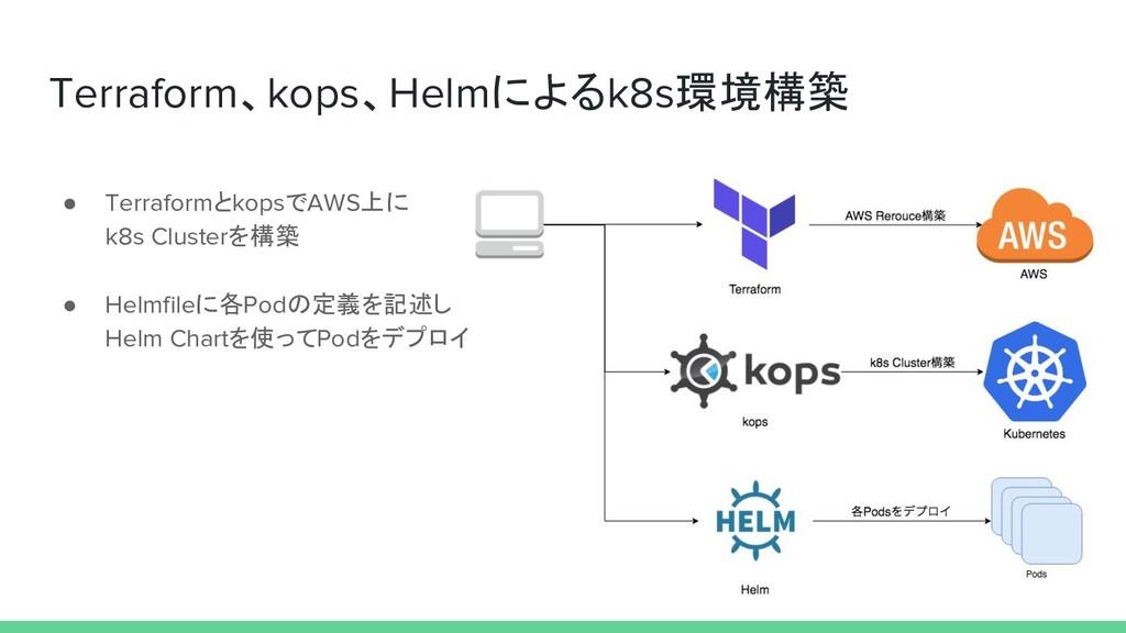 ● TerraformとkopsでAWS上に k8s Clusterを構築 ● Helmfil...