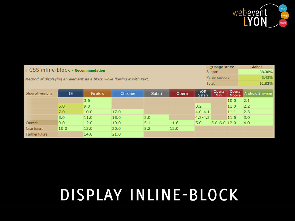 display inline-block