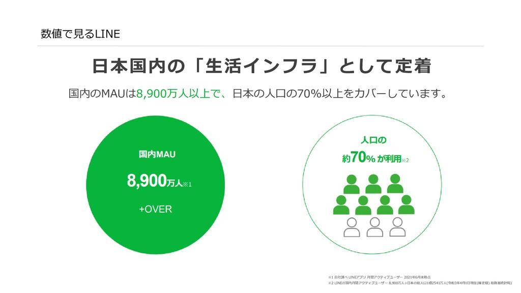 数値で見るLINE 国内のMAUは8,400万人。毎日利用するユーザーは86% 国内 MAU ...