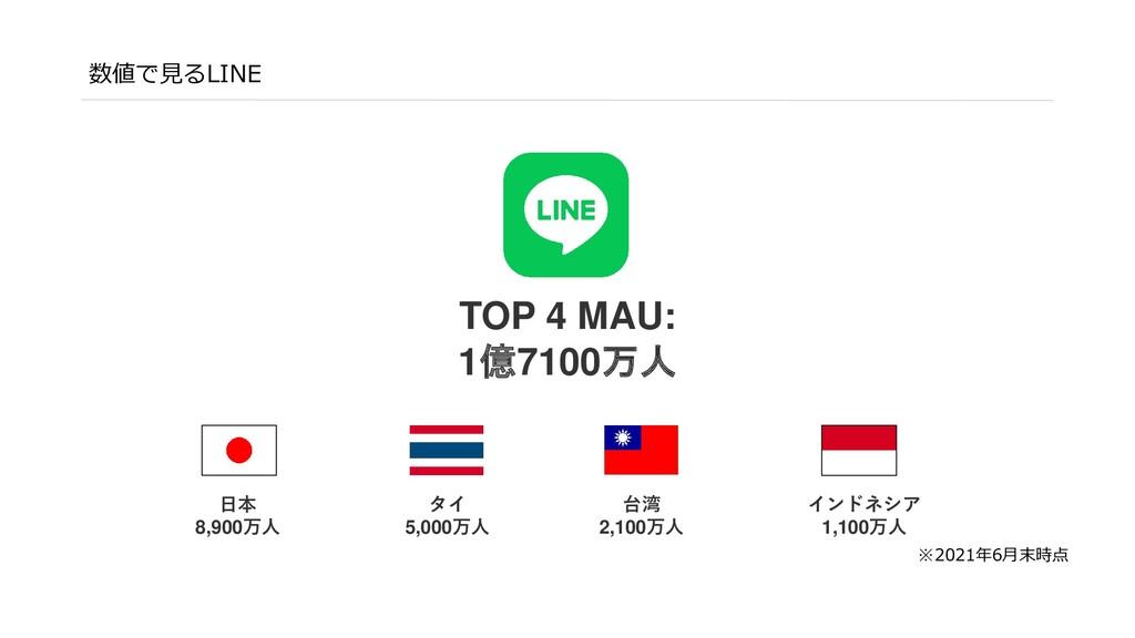 数値で見るLINE TOP 4 MAU: 約1億6500万人 ※2020年3月末時点 日本 約...