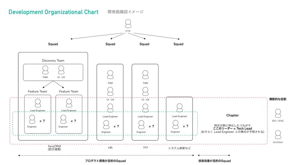 Development Organizational Chart ։ൃ৫ਤΠϝʔδ